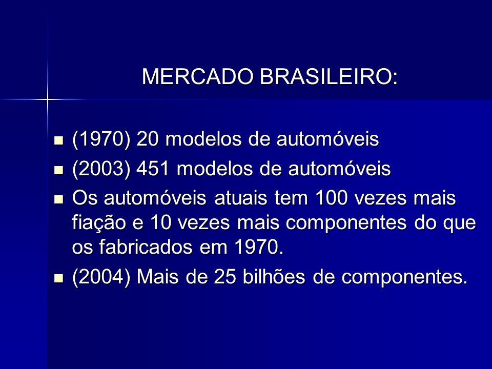MERCADO BRASILEIRO: (1970) 20 modelos de automóveis (1970) 20 modelos de automóveis (2003) 451 modelos de automóveis (2003) 451 modelos de automóveis