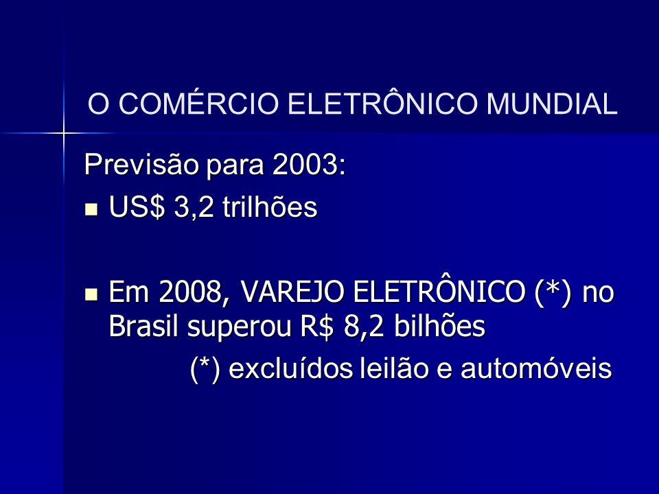 O COMÉRCIO ELETRÔNICO MUNDIAL Previsão para 2003: US$ 3,2 trilhões US$ 3,2 trilhões Em 2008, VAREJO ELETRÔNICO (*) no Brasil superou R$ 8,2 bilhões Em