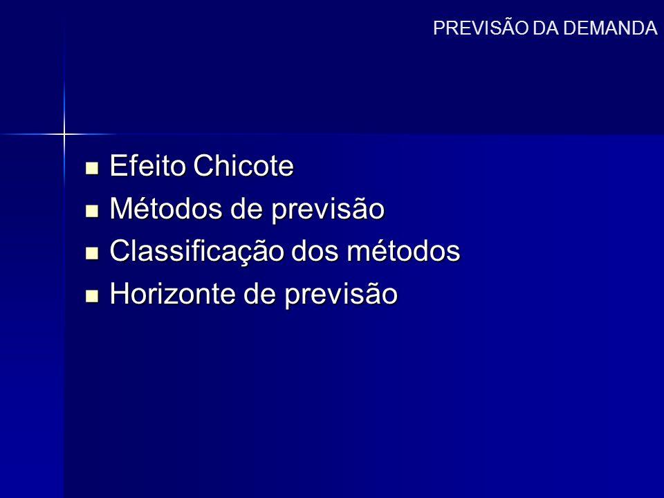 PREVISÃO DA DEMANDA Efeito Chicote Efeito Chicote Métodos de previsão Métodos de previsão Classificação dos métodos Classificação dos métodos Horizont