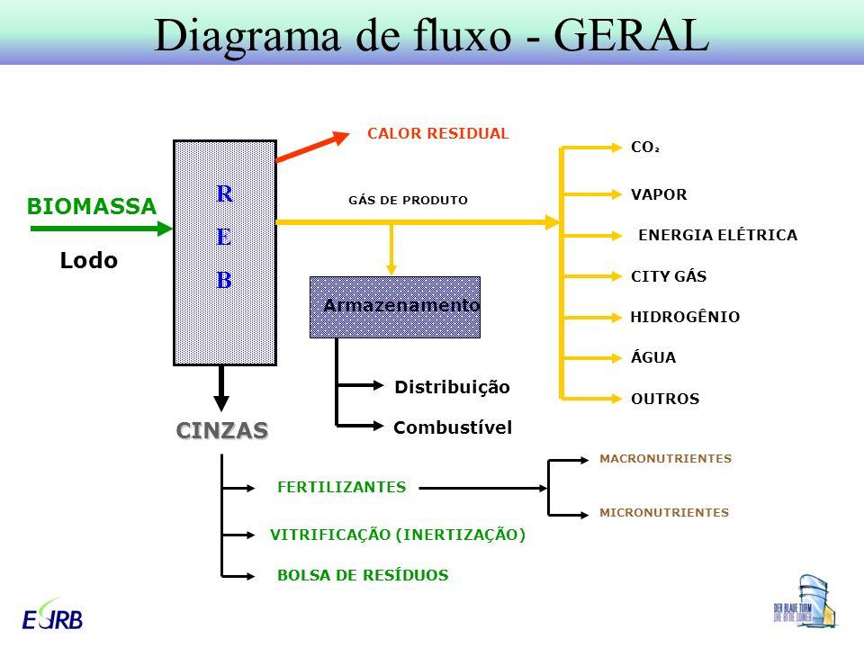 Diagrama de fluxo - GERAL BOLSA DE RESÍDUOS CINZAS BIOMASSA Lodo CALOR RESIDUAL GÁS DE PRODUTO CO ² VAPOR CITY GÁS HIDROGÊNIO ÁGUA OUTROS FERTILIZANTES VITRIFICAÇÃO (INERTIZAÇÃO) BOLSA DE RESÍDUOS MACRONUTRIENTES MICRONUTRIENTES REBREB Armazenamento Distribuição Combustível ENERGIA ELÉTRICA