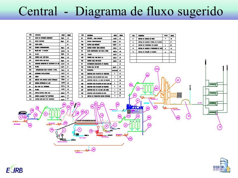 Central - Diagrama de fluxo sugerido