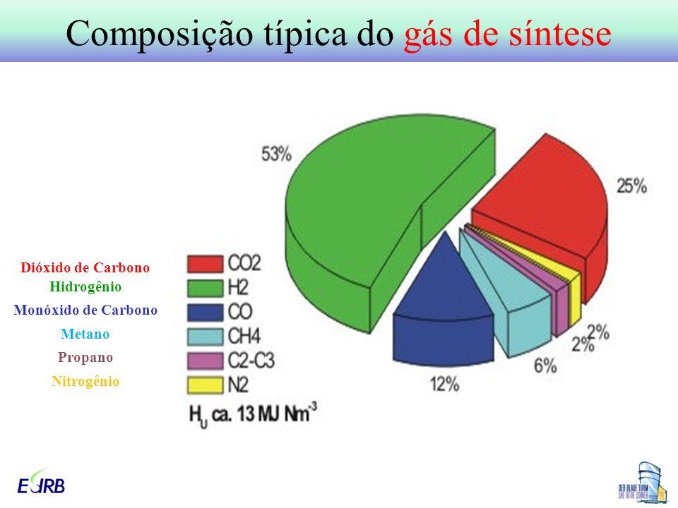 Composição típica do gás de síntese Dióxido de Carbono Hidrogênio Monóxido de Carbono Metano Propano Nitrogênio