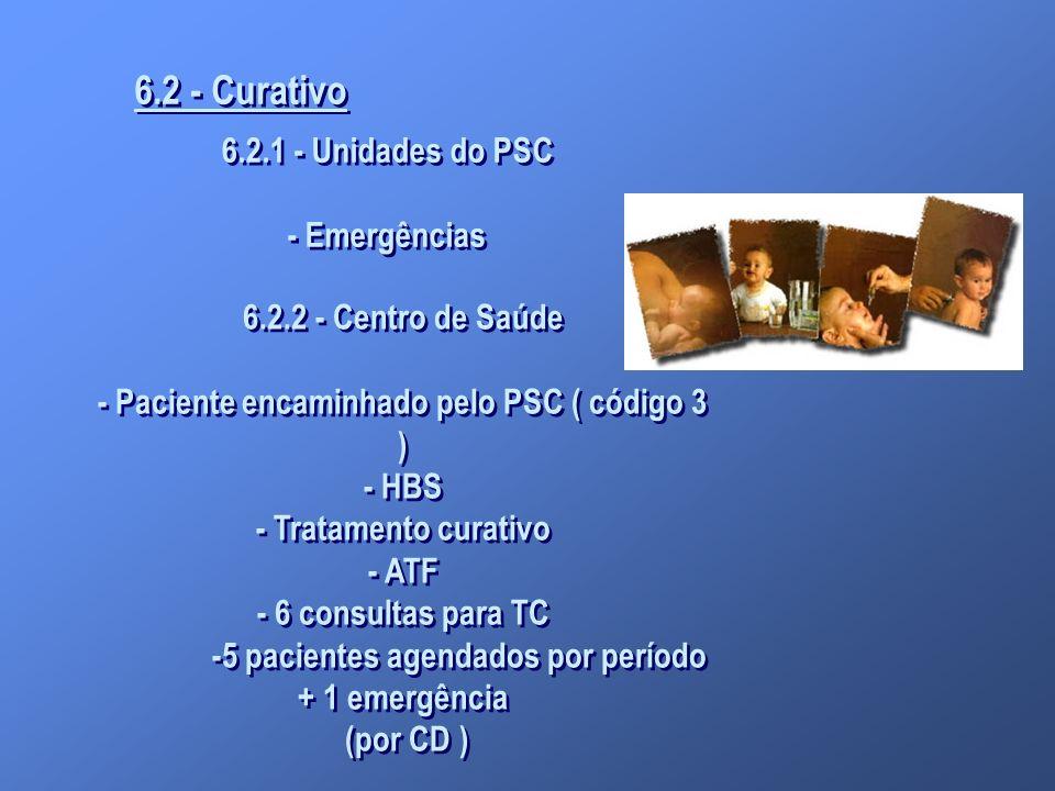 6.2 - Curativo 6.2.1 - Unidades do PSC - Emergências 6.2.1 - Unidades do PSC - Emergências 6.2.2 - Centro de Saúde - Paciente encaminhado pelo PSC ( c