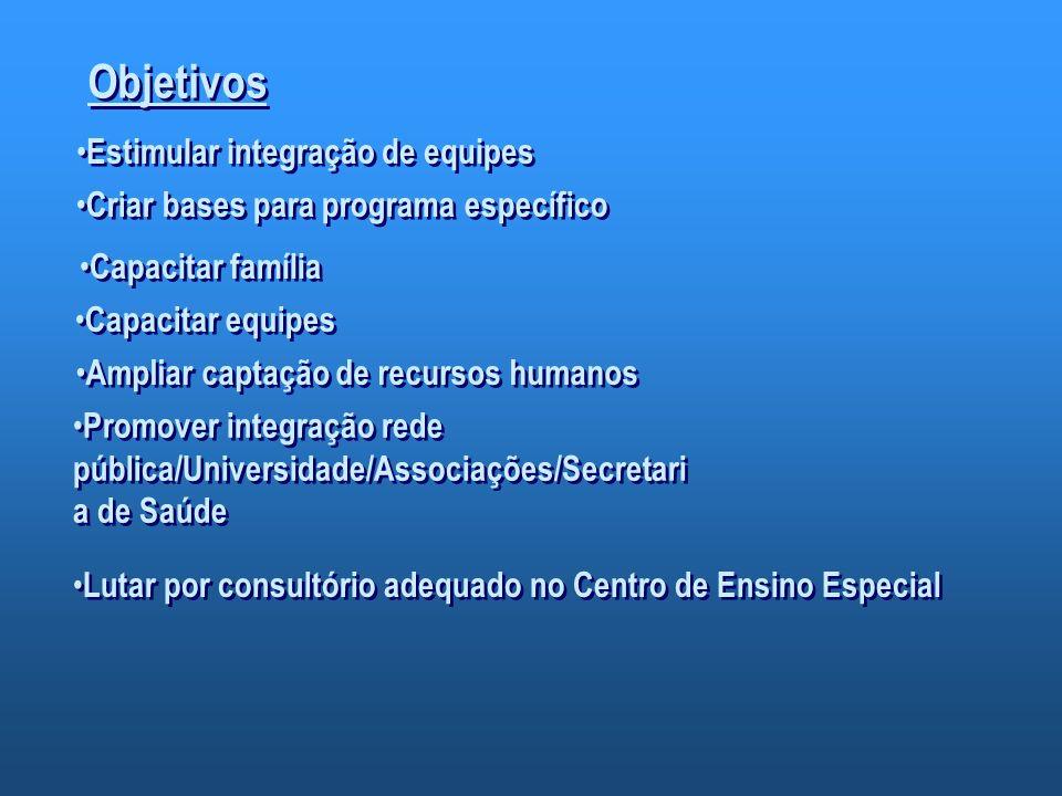 Objetivos Estimular integração de equipes Criar bases para programa específico Capacitar família Ampliar captação de recursos humanos Promover integra