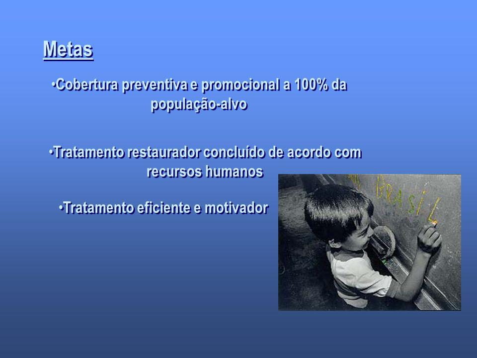 Metas Cobertura preventiva e promocional a 100% da população-alvo Tratamento restaurador concluído de acordo com recursos humanos Tratamento eficiente