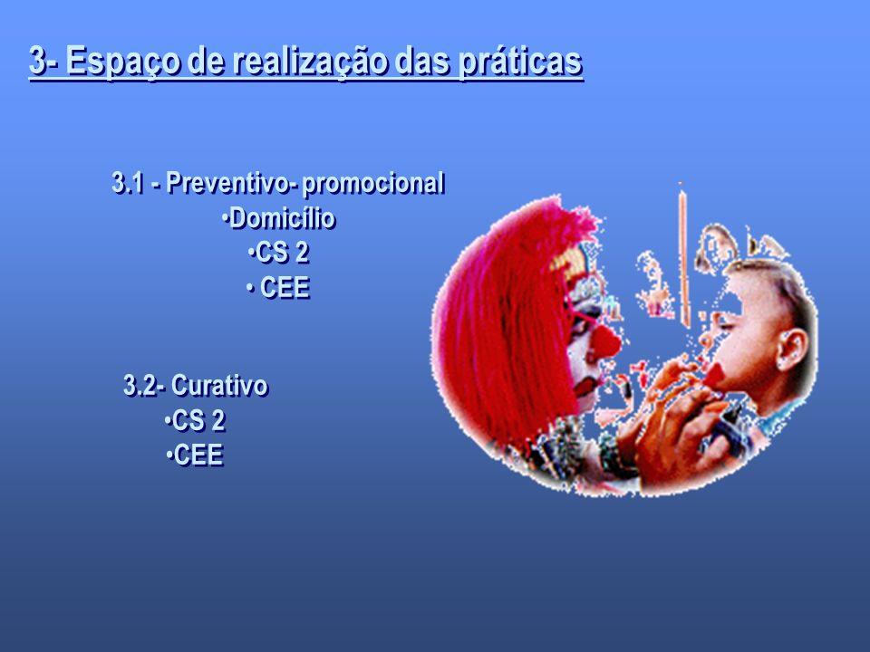 3- Espaço de realização das práticas 3.1 - Preventivo- promocional Domicílio CS 2 CEE 3.1 - Preventivo- promocional Domicílio CS 2 CEE 3.2- Curativo C