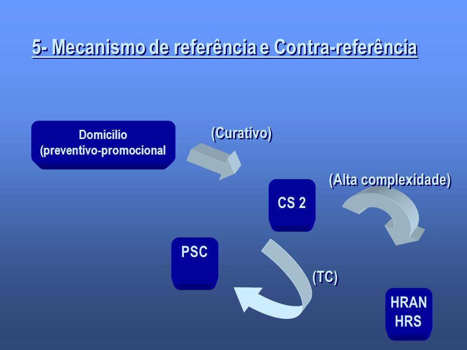 5- Mecanismo de referência e Contra-referência Domicílio (preventivo-promocional PSC CS 2 HRAN HRS (Curativo) (TC) (Alta complexidade)