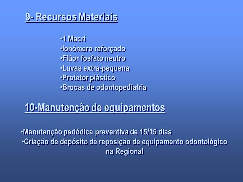 9- Recursos Materiais 1 Macri Ionômero reforçado Flúor fosfato neutro Luvas extra-pequena Protetor plástico Brocas de odontopediatria 1 Macri Ionômero