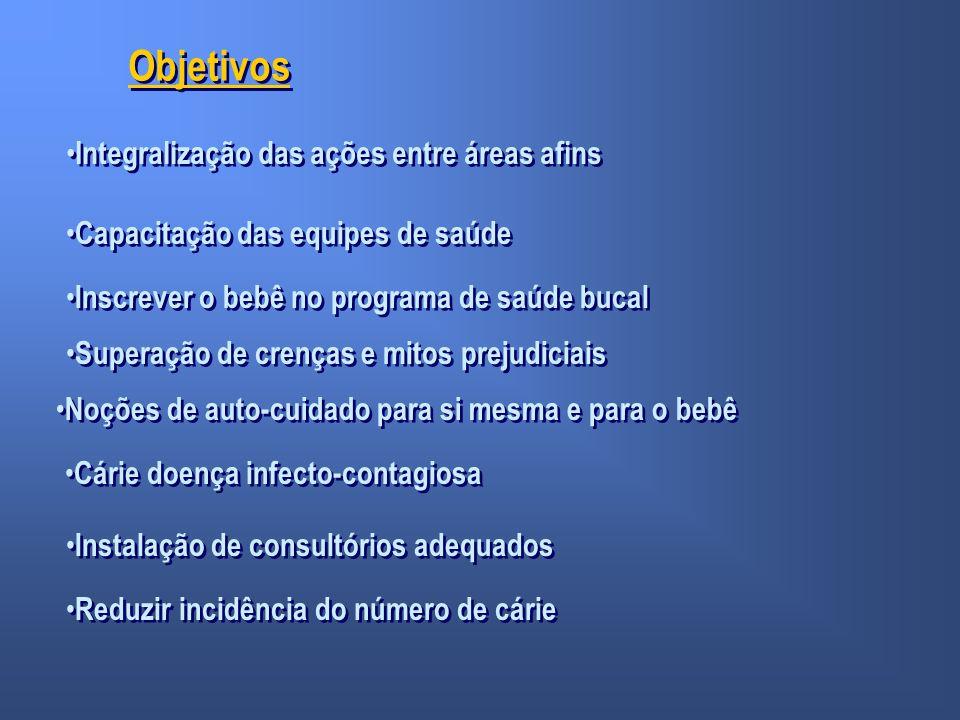 Objetivos Integralização das ações entre áreas afins Capacitação das equipes de saúde Inscrever o bebê no programa de saúde bucal Superação de crenças