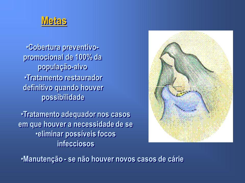 Metas Cobertura preventivo- promocional de 100% da população-alvo Tratamento restaurador definitivo quando houver possibilidade Tratamento adequador n