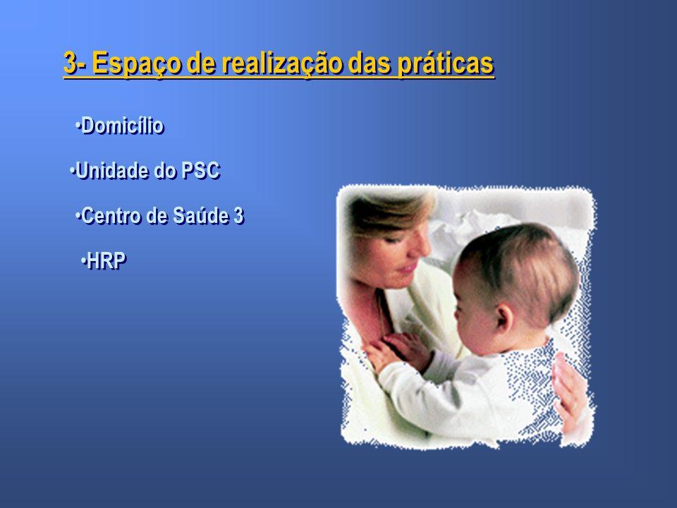 3- Espaço de realização das práticas Domicílio Unidade do PSC Centro de Saúde 3 HRP