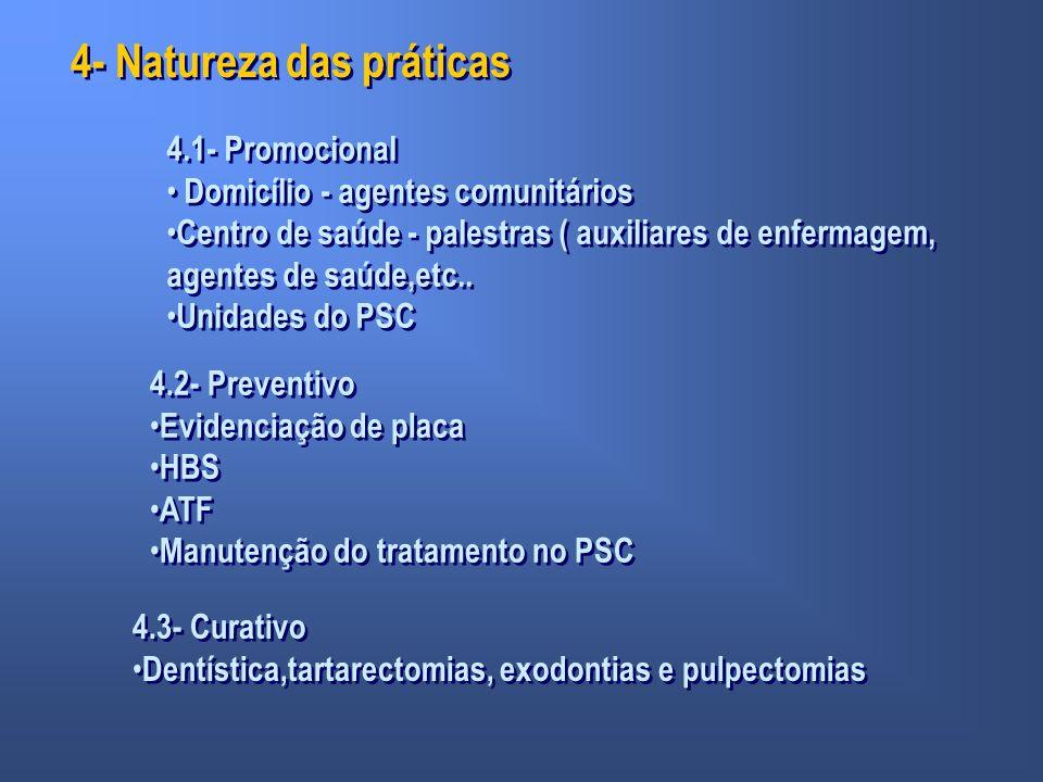 4- Natureza das práticas 4.1- Promocional Domicílio - agentes comunitários Centro de saúde - palestras ( auxiliares de enfermagem, agentes de saúde,et