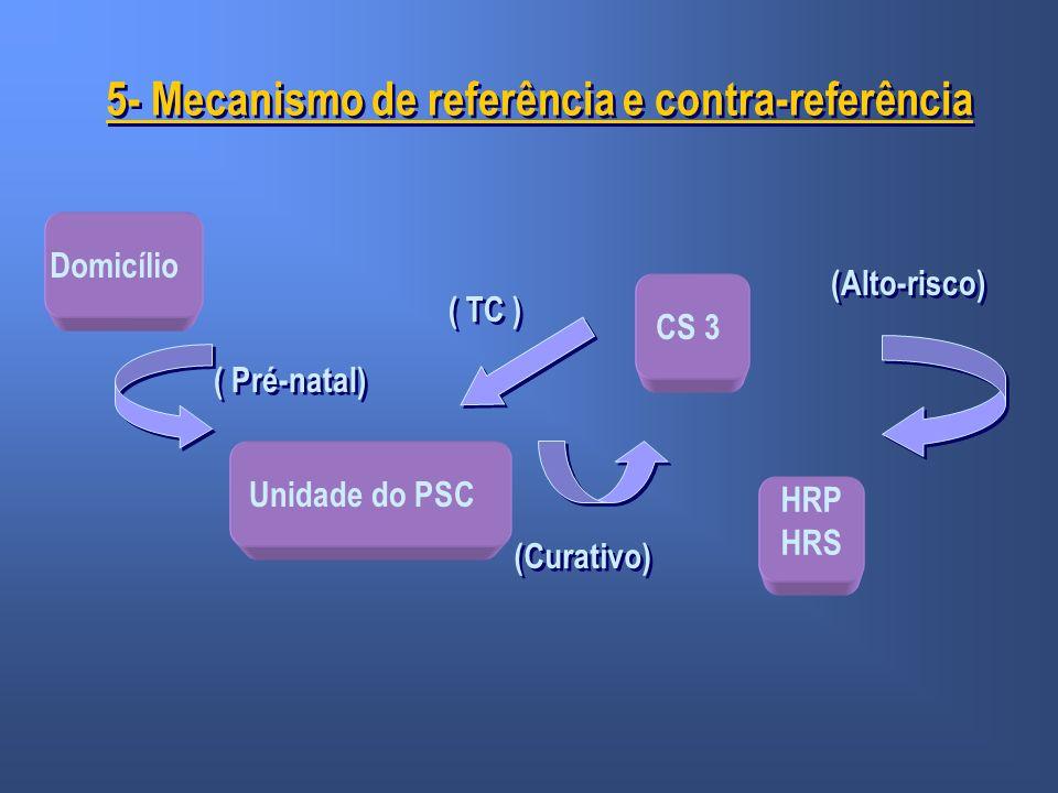 5- Mecanismo de referência e contra-referência Domicílio Unidade do PSC CS 3 HRP HRS ( Pré-natal) (Curativo) (Alto-risco) ( TC )
