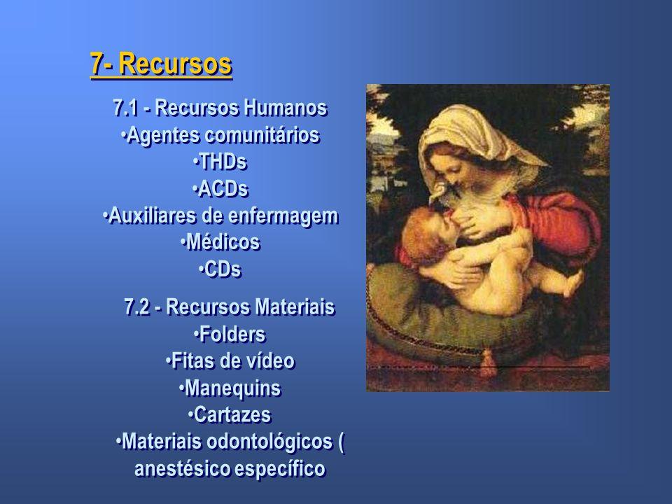 7- Recursos 7.1 - Recursos Humanos Agentes comunitários THDs ACDs Auxiliares de enfermagem Médicos CDs 7.1 - Recursos Humanos Agentes comunitários THD