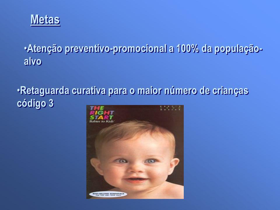 Metas Atenção preventivo-promocional a 100% da população- alvo Retaguarda curativa para o maior número de crianças código 3