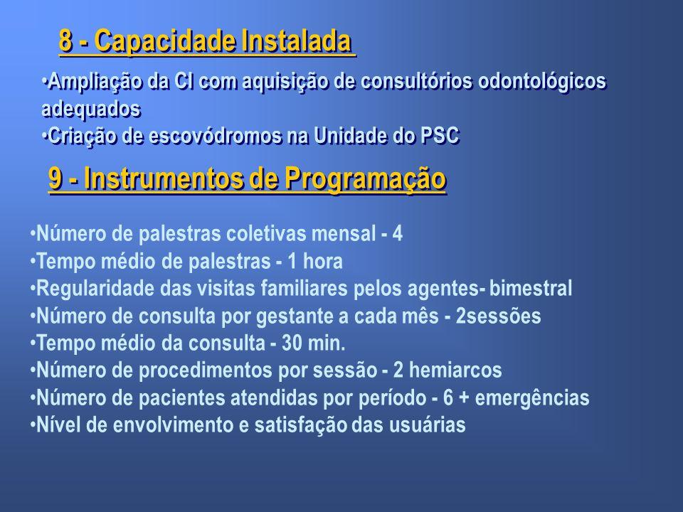 8 - Capacidade Instalada Ampliação da CI com aquisição de consultórios odontológicos adequados Criação de escovódromos na Unidade do PSC Ampliação da