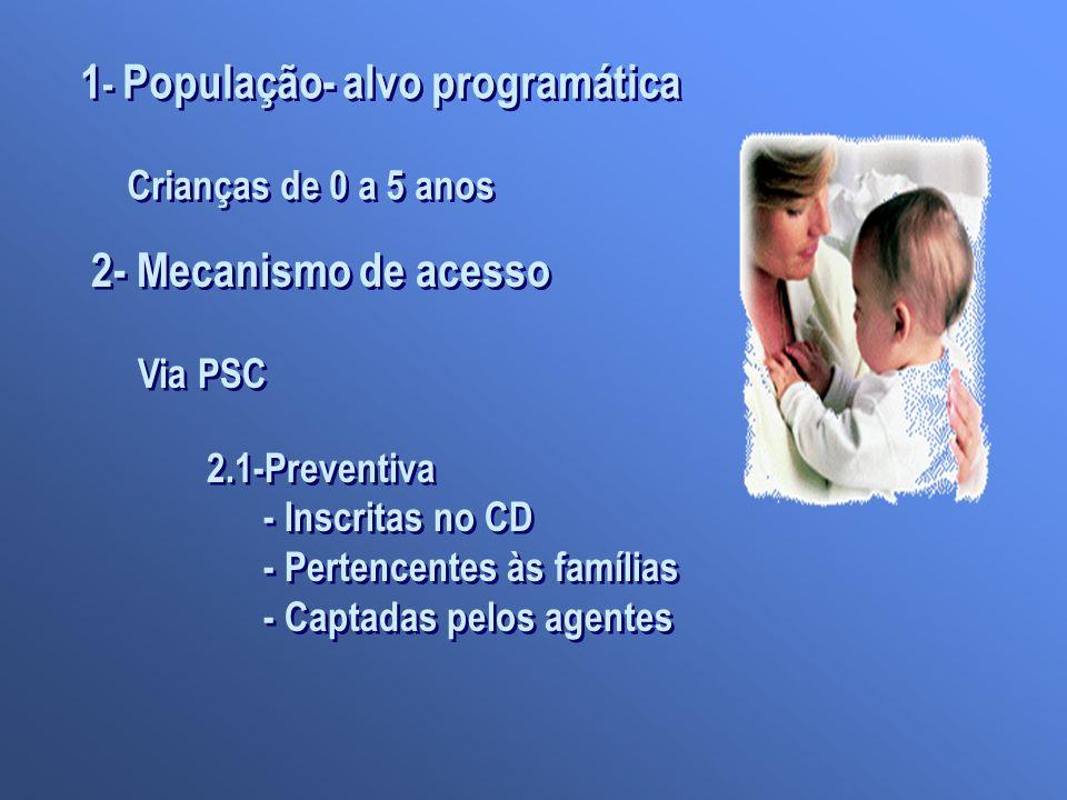 1 - População- alvo programática Crianças de 0 a 5 anos 1 - População- alvo programática Crianças de 0 a 5 anos 2- Mecanismo de acesso Via PSC 2- Meca