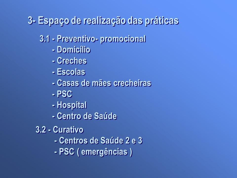 3- Espaço de realização das práticas 3.1 - Preventivo- promocional - Domicílio - Creches - Escolas - Casas de mães crecheiras - PSC - Hospital - Centr