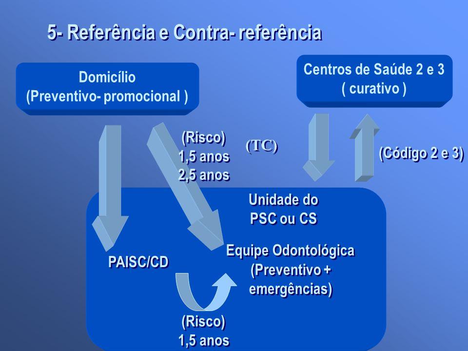 5- Referência e Contra- referência Domicílio (Preventivo- promocional ) PAISC/CD (Preventivo + emergências) Centros de Saúde 2 e 3 ( curativo ) Unidad