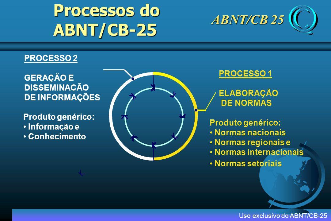 CE-4 ABNT/CB-25 SUPERINTENDENTE CONSELHO GESTOR SECRETARIA EXECUTIVA Grupo de Disseminação de Informações CE-5CE-3CE-1 CONSELHO CONSULTIVO Produção de Normas de SGQ Produção de Doc.