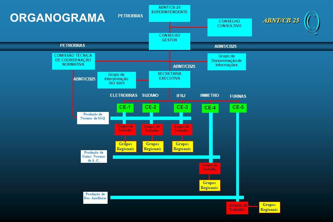 Equivalência organizacinal ISO/TC 176 – ABNT/CB-25 ABNT/CB 25 Uso exclusivo do ABNT/CB-25 ISO ABNT ISO/TC176 ABNT/CB-25 ISO/TC176/SC1 e WGs ABNT/CB-25/CE1 e GTs ISO/TC176/SC2 e WGs ABNT/CB-25/CE2 e GTs ISO/TC176/SC3 e WGs ABNT/CB-25/CE3 e GTs
