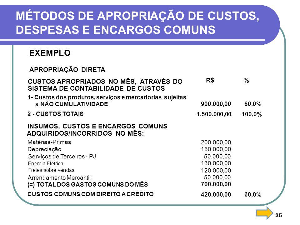 35 MÉTODOS DE APROPRIAÇÃO DE CUSTOS, DESPESAS E ENCARGOS COMUNS EXEMPLO APROPRIAÇÃO DIRETA CUSTOS APROPRIADOS NO MÊS, ATRAVÉS DO R$% SISTEMA DE CONTAB