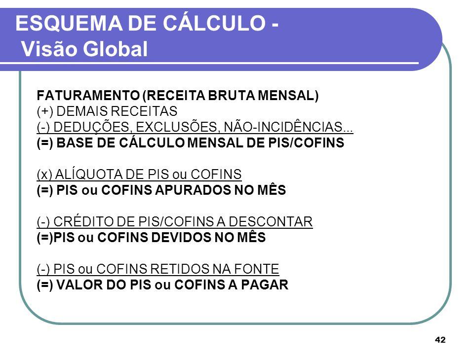 ESQUEMA DE CÁLCULO - Visão Global FATURAMENTO (RECEITA BRUTA MENSAL) (+) DEMAIS RECEITAS (-) DEDUÇÕES, EXCLUSÕES, NÃO-INCIDÊNCIAS... (=) BASE DE CÁLCU