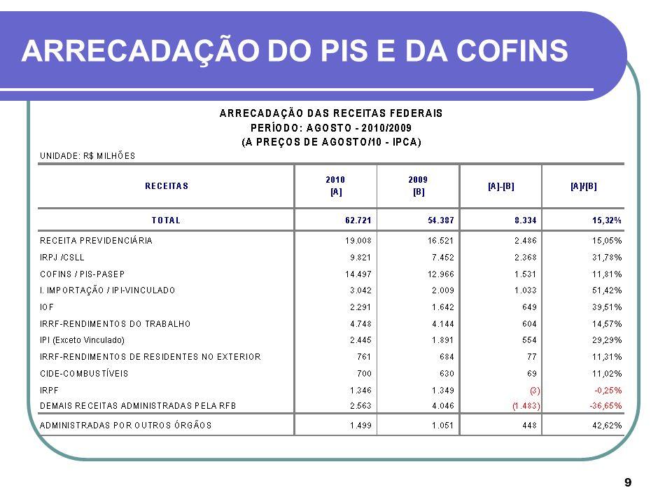 30 REGIME NÃO CUMULATIVO - Créditos Manutenção de Bens do Ativo Imobilizado SOLUÇÃO DE CONSULTA N.