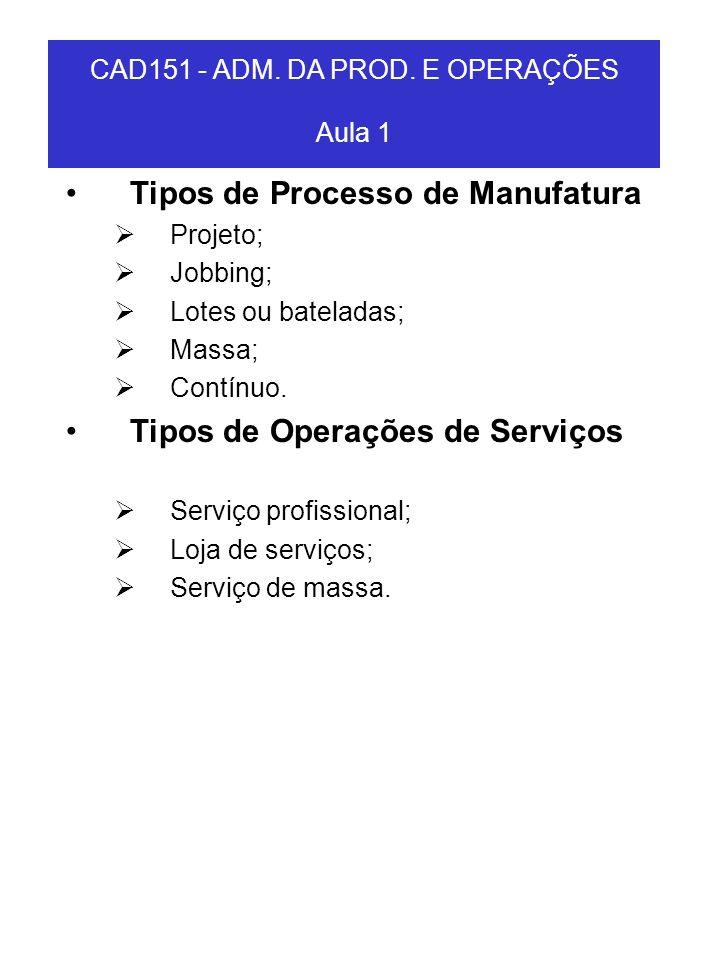 CAD151 - ADM. DA PROD. E OPERAÇÕES Aula 1 Tipos de Processo de Manufatura Projeto; Jobbing; Lotes ou bateladas; Massa; Contínuo. Tipos de Operações de