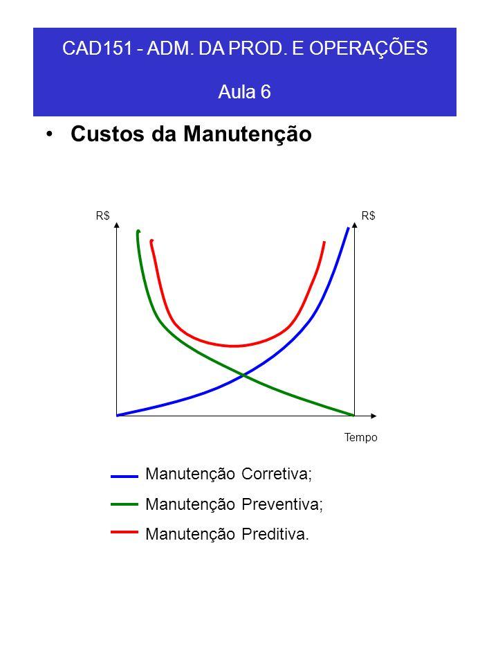 Custos da Manutenção CAD151 - ADM. DA PROD. E OPERAÇÕES Aula 6 Tempo R$ Manutenção Corretiva; Manutenção Preventiva; Manutenção Preditiva.