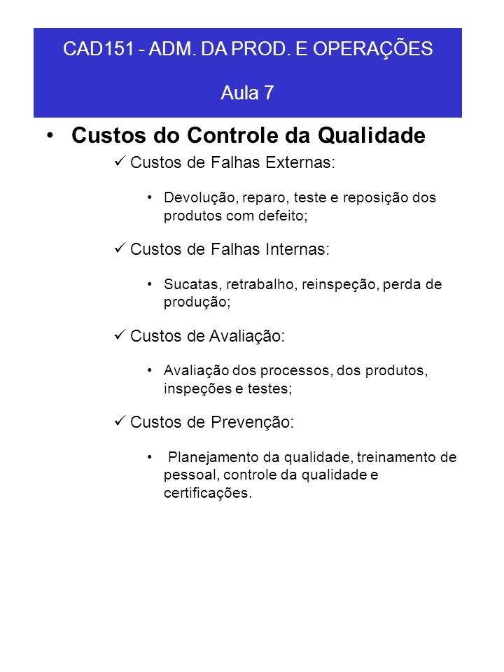 Custos do Controle da Qualidade Custos de Falhas Externas: Devolução, reparo, teste e reposição dos produtos com defeito; Custos de Falhas Internas: S