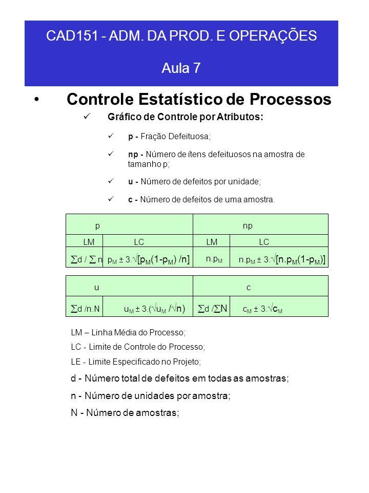 Controle Estatístico de Processos Gráfico de Controle por Atributos: p - Fração Defeituosa; np - Número de ítens defeituosos na amostra de tamanho p;