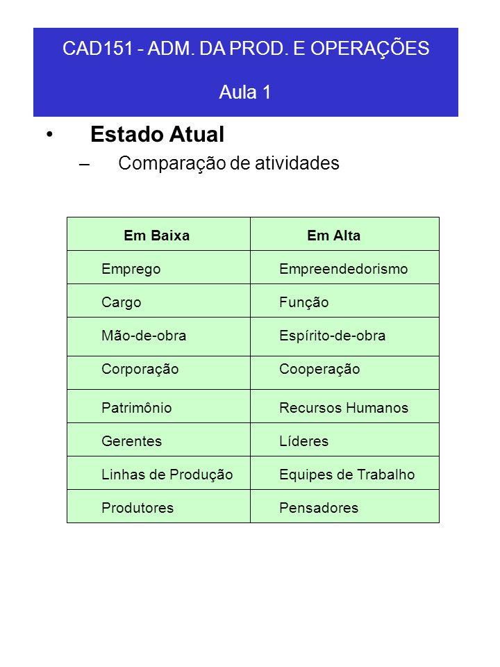 CAD151 - ADM. DA PROD. E OPERAÇÕES Aula 1 Estado Atual –Comparação de atividades Em BaixaEm Alta EmpregoEmpreendedorismo CargoFunção Mão-de-obraEspíri