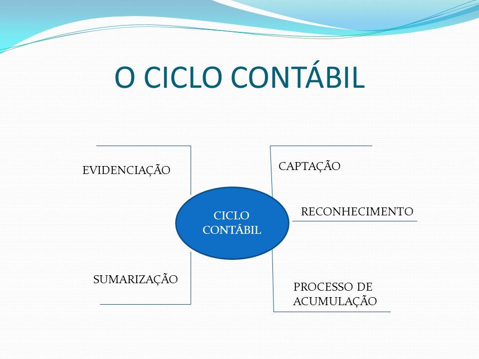 O CICLO CONTÁBIL CICLO CONTÁBIL EVIDENCIAÇÃO SUMARIZAÇÃO CAPTAÇÃO RECONHECIMENTO PROCESSO DE ACUMULAÇÃO