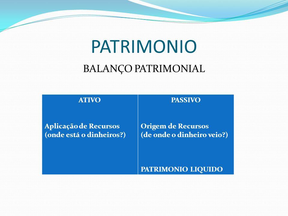 PATRIMONIO BALANÇO PATRIMONIAL ATIVO Aplicação de Recursos (onde está o dinheiros?) PASSIVO Origem de Recursos (de onde o dinheiro veio?) PATRIMONIO L