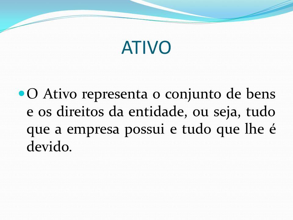 ATIVO O Ativo representa o conjunto de bens e os direitos da entidade, ou seja, tudo que a empresa possui e tudo que lhe é devido.