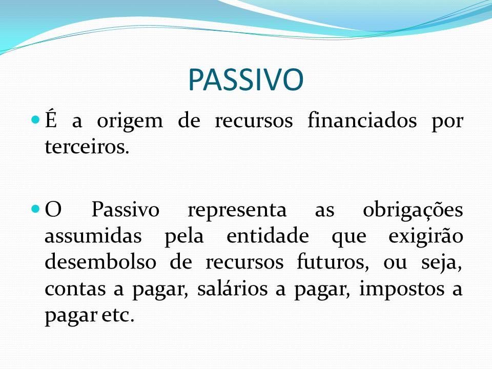 PASSIVO É a origem de recursos financiados por terceiros. O Passivo representa as obrigações assumidas pela entidade que exigirão desembolso de recurs