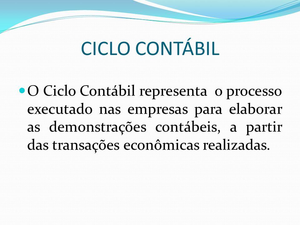 CICLO CONTÁBIL O Ciclo Contábil representa o processo executado nas empresas para elaborar as demonstrações contábeis, a partir das transações econômi