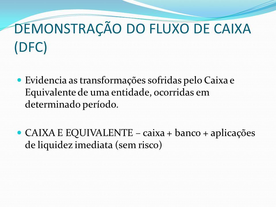 DEMONSTRAÇÃO DO FLUXO DE CAIXA (DFC) Evidencia as transformações sofridas pelo Caixa e Equivalente de uma entidade, ocorridas em determinado período.