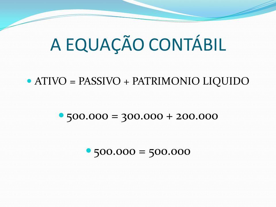 A EQUAÇÃO CONTÁBIL ATIVO = PASSIVO + PATRIMONIO LIQUIDO 500.000 = 300.000 + 200.000 500.000 = 500.000