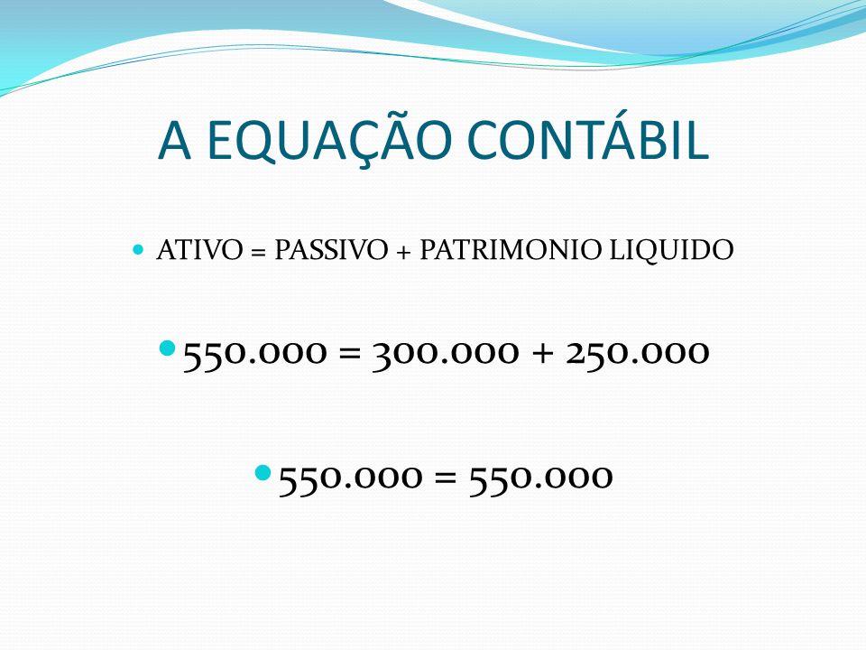 A EQUAÇÃO CONTÁBIL ATIVO = PASSIVO + PATRIMONIO LIQUIDO 550.000 = 300.000 + 250.000 550.000 = 550.000