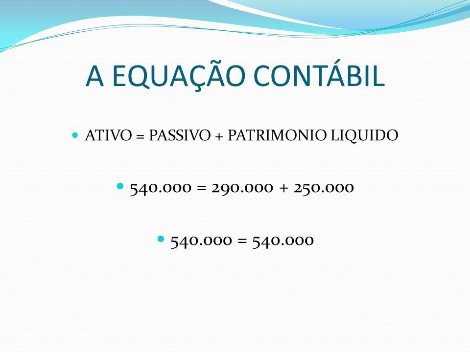 A EQUAÇÃO CONTÁBIL ATIVO = PASSIVO + PATRIMONIO LIQUIDO 540.000 = 290.000 + 250.000 540.000 = 540.000