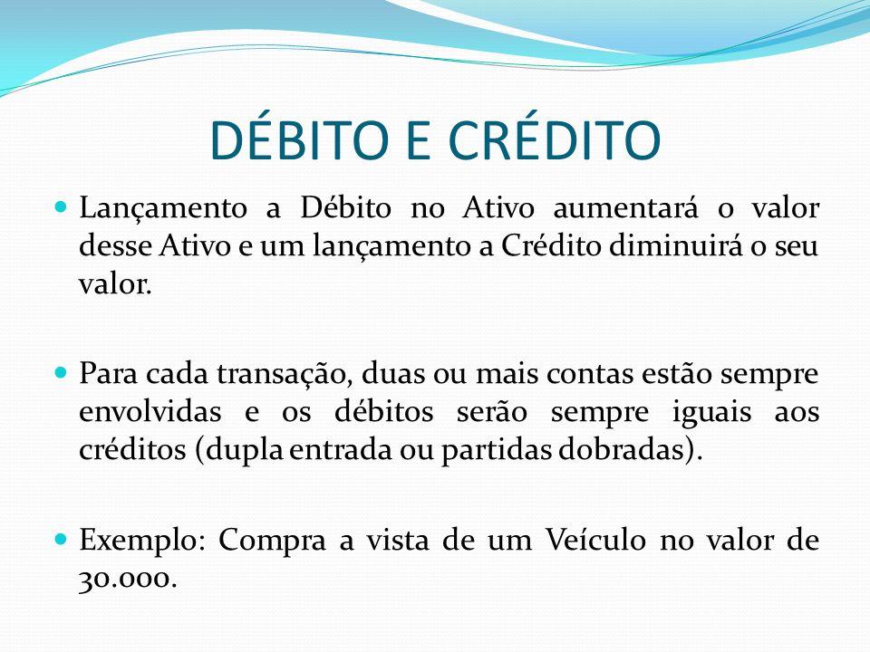 DÉBITO E CRÉDITO Lançamento a Débito no Ativo aumentará o valor desse Ativo e um lançamento a Crédito diminuirá o seu valor. Para cada transação, duas