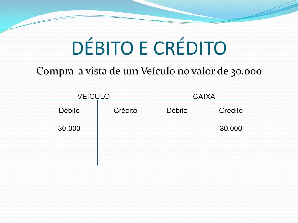 DÉBITO E CRÉDITO Compra a vista de um Veículo no valor de 30.000 VEÍCULO Débito 30.000 CAIXA CréditoDébitoCrédito 30.000