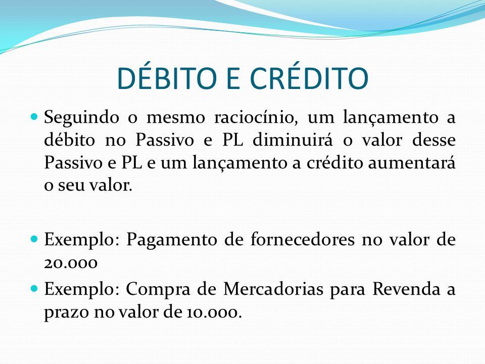 DÉBITO E CRÉDITO Seguindo o mesmo raciocínio, um lançamento a débito no Passivo e PL diminuirá o valor desse Passivo e PL e um lançamento a crédito au