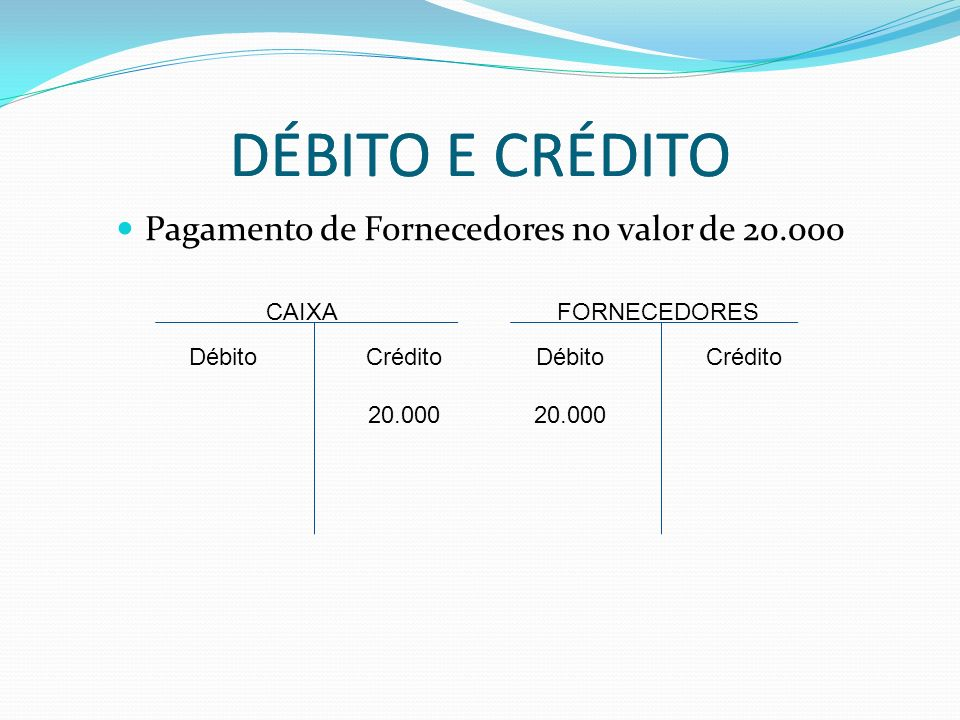 DÉBITO E CRÉDITO Pagamento de Fornecedores no valor de 20.000 DÉBITO E CRÉDITO CAIXA Débito FORNECEDORES Crédito 20.000 Débito 20.000 Crédito