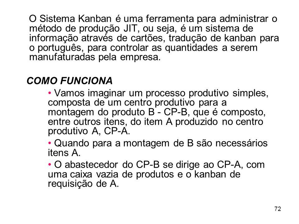 72 O Sistema Kanban é uma ferramenta para administrar o método de produção JIT, ou seja, é um sistema de informação através de cartões, tradução de kanban para o português, para controlar as quantidades a serem manufaturadas pela empresa.