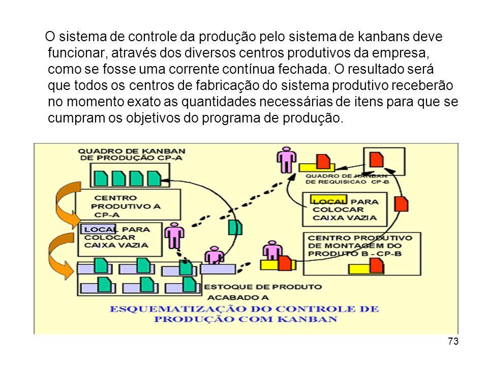 73 O sistema de controle da produção pelo sistema de kanbans deve funcionar, através dos diversos centros produtivos da empresa, como se fosse uma corrente contínua fechada.