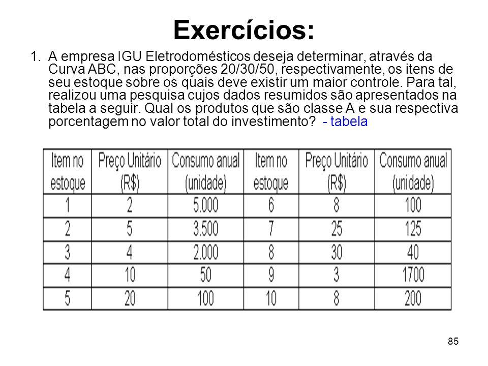 85 Exercícios: 1.A empresa IGU Eletrodomésticos deseja determinar, através da Curva ABC, nas proporções 20/30/50, respectivamente, os itens de seu estoque sobre os quais deve existir um maior controle.