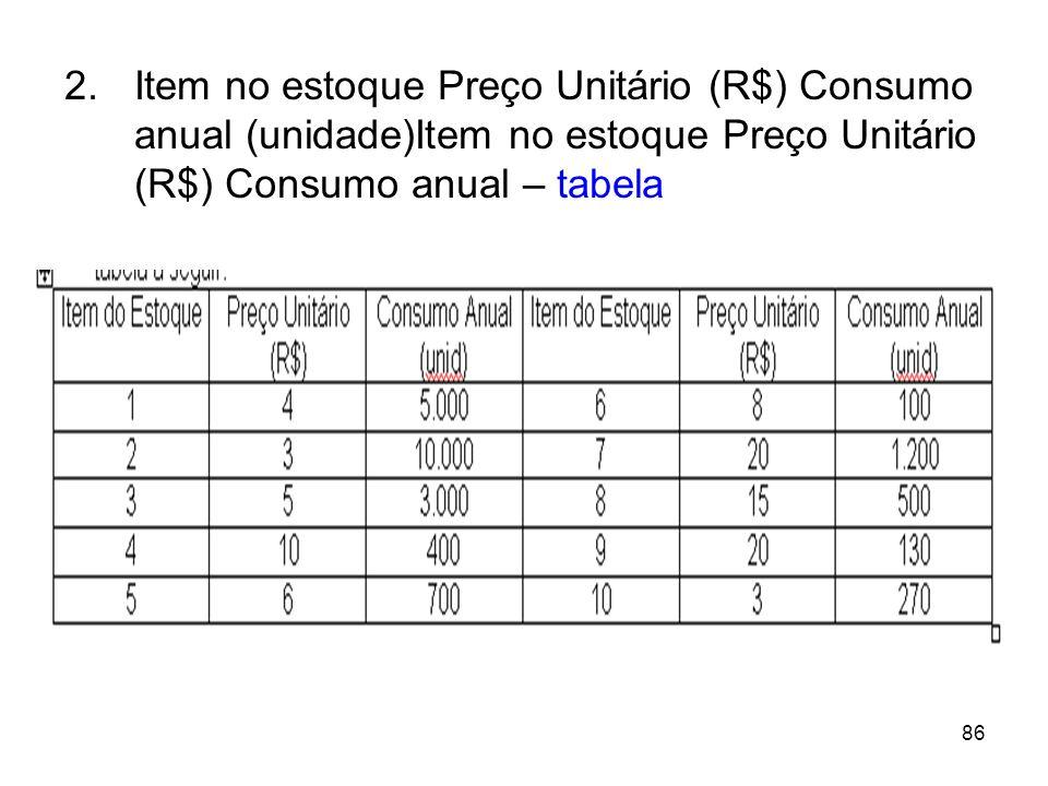 86 2.Item no estoque Preço Unitário (R$) Consumo anual (unidade)Item no estoque Preço Unitário (R$) Consumo anual – tabela